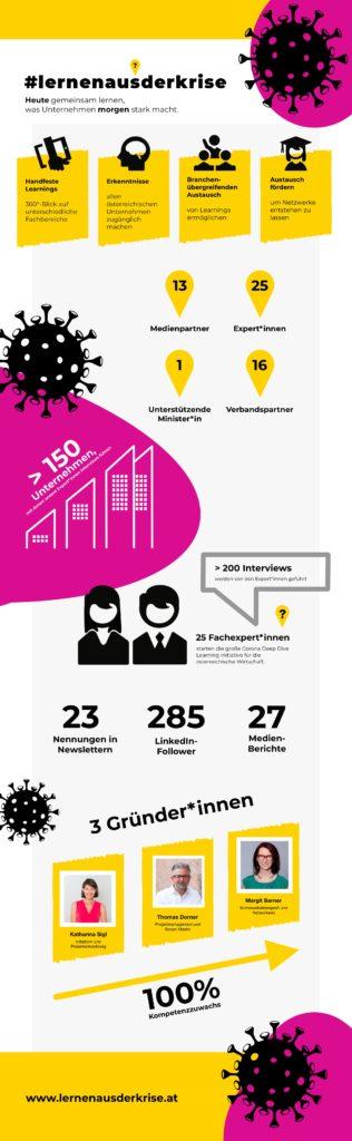 Infografik #lernenausderkrise